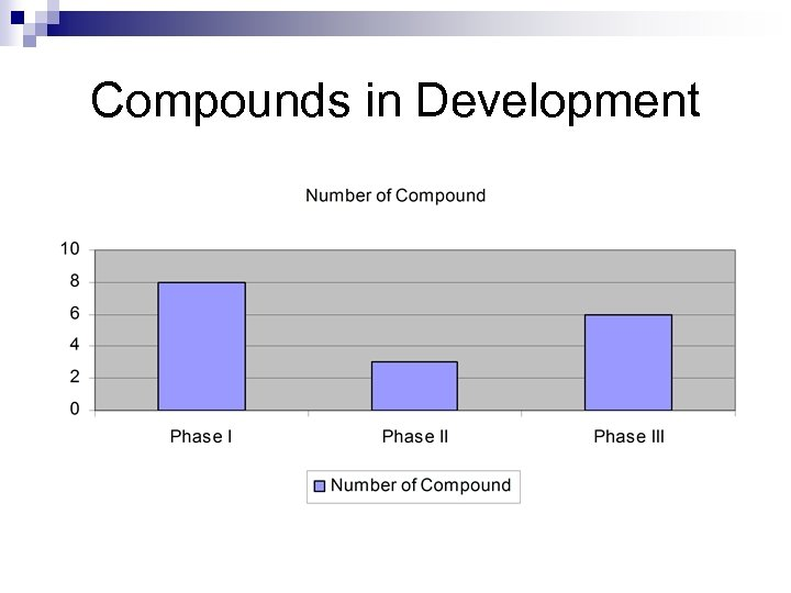 Compounds in Development