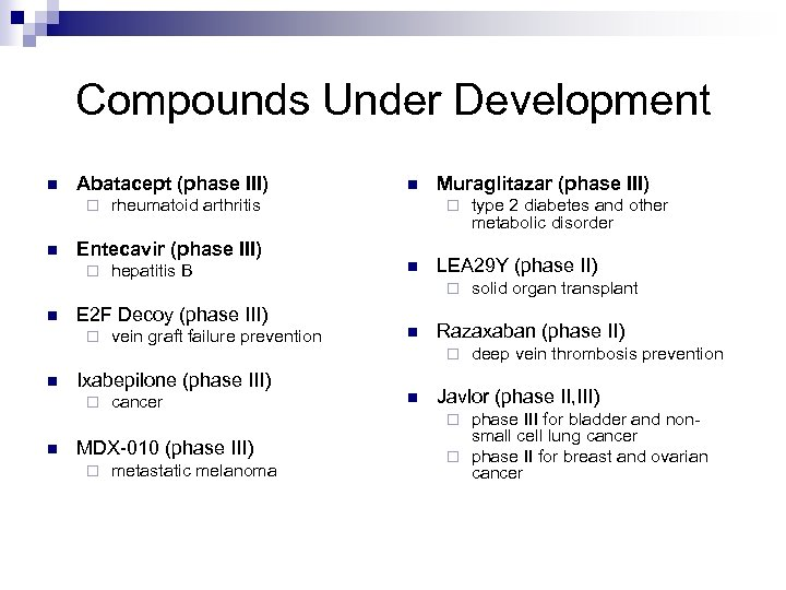 Compounds Under Development n Abatacept (phase III) ¨ n rheumatoid arthritis Entecavir (phase III)