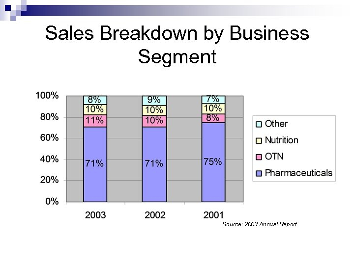 Sales Breakdown by Business Segment Source: 2003 Annual Report