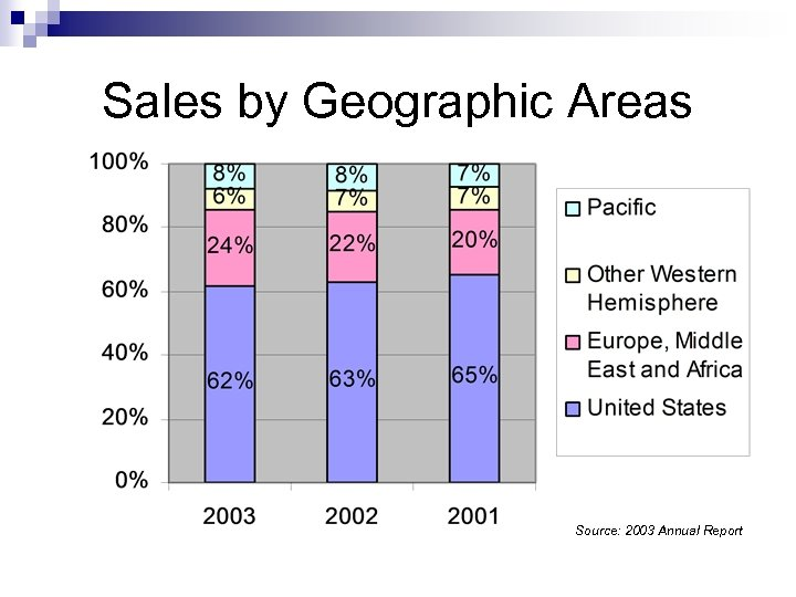 Sales by Geographic Areas Source: 2003 Annual Report