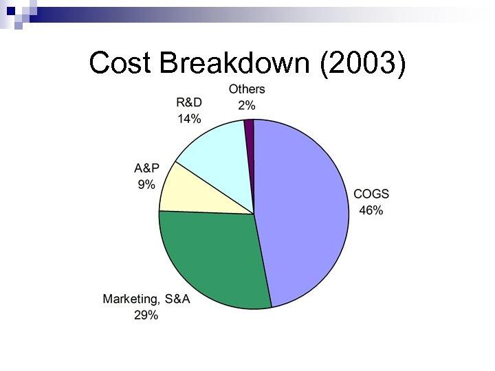Cost Breakdown (2003)
