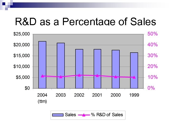 R&D as a Percentage of Sales $ million