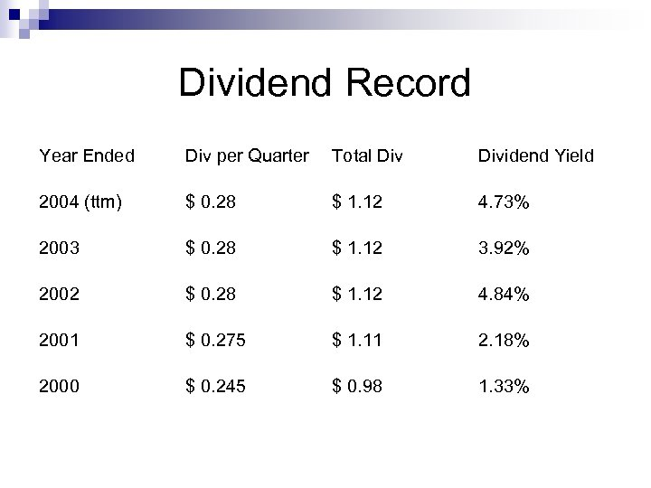 Dividend Record Year Ended Div per Quarter Total Dividend Yield 2004 (ttm) $ 0.