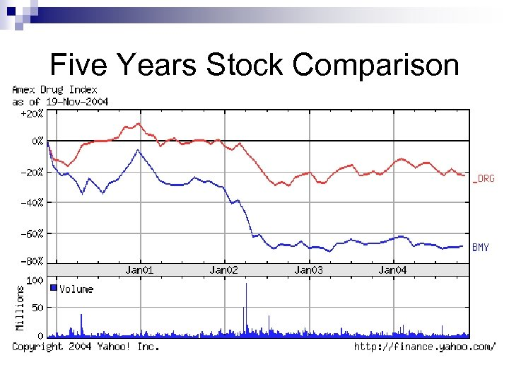 Five Years Stock Comparison