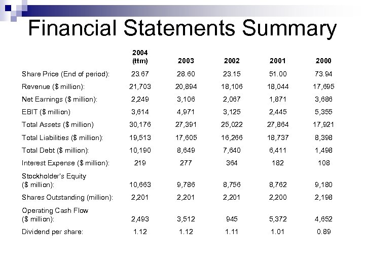 Financial Statements Summary 2004 (ttm) 2003 2002 2001 2000 Share Price (End of period):