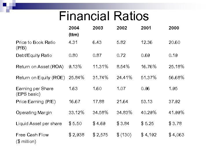 Financial Ratios 2004 (ttm) 2003 2002 2001 2000 Price to Book Ratio (P/B) 4.