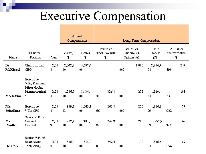 Executive Compensation Annual Compensation Name Principal Position Dr. Mc. Kinnel Chairman and CEO Long-Term