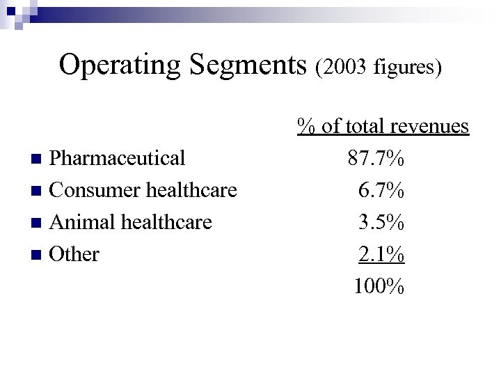 Operating Segments (2003 figures) Pharmaceutical n Consumer healthcare n Animal healthcare n Other n