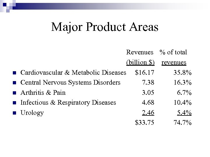 Major Product Areas n n n Revenues % of total (billion $) revenues Cardiovascular