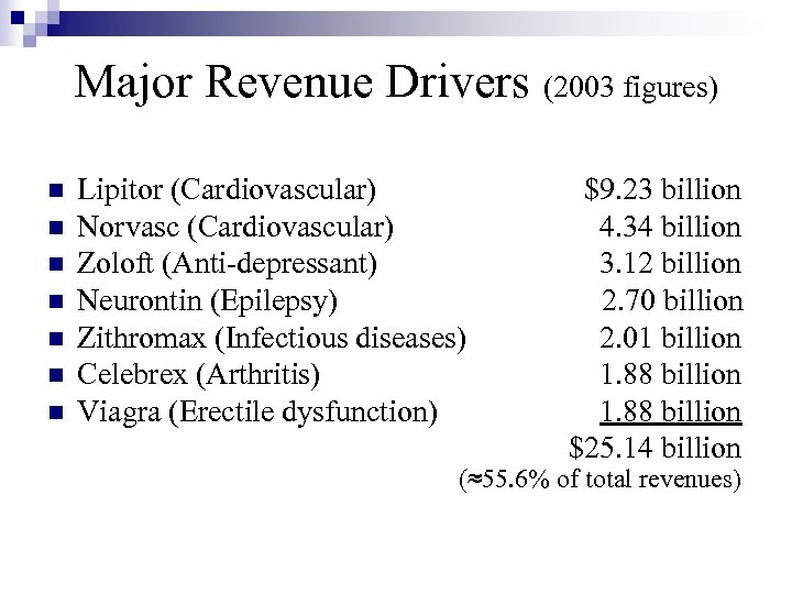 Major Revenue Drivers (2003 figures) n n n n Lipitor (Cardiovascular) $9. 23 billion