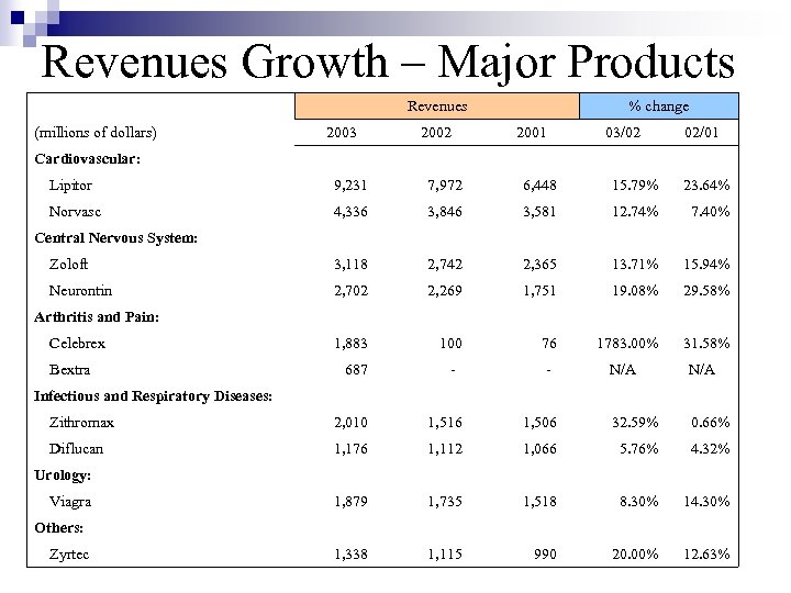 Revenues Growth – Major Products (millions of dollars) Revenues 2003 2002 % change 2001