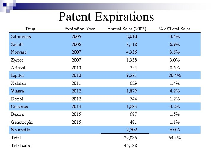 Patent Expirations Drug Expiration Year Annual Sales (2003) % of Total Sales Zithromax 2005
