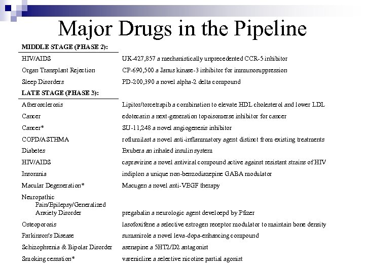 Major Drugs in the Pipeline MIDDLE STAGE (PHASE 2): HIV/AIDS UK-427, 857 a mechanistically