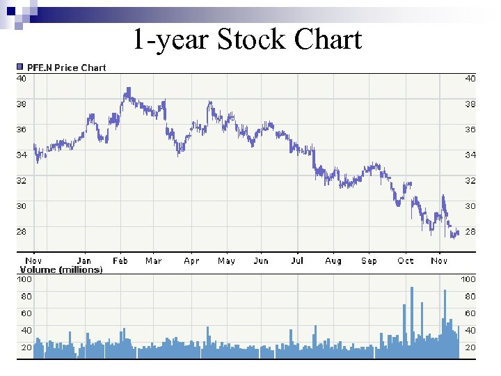 1 -year Stock Chart _1 year price chart