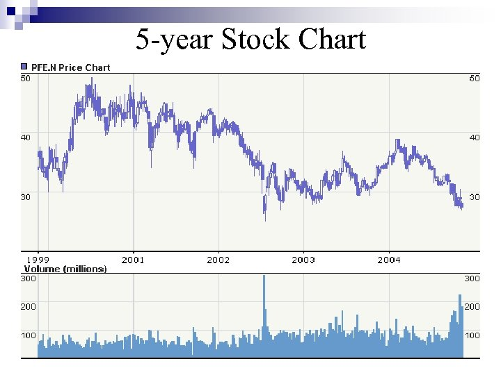 5 -year Stock Chart 5 year price chart