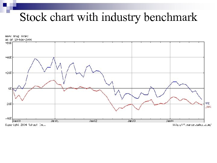 Stock chart with industry benchmark