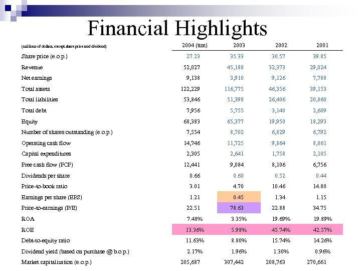 Financial Highlights (millions of dollars, except share price and dividend) 2004 (ttm) 2003 2002