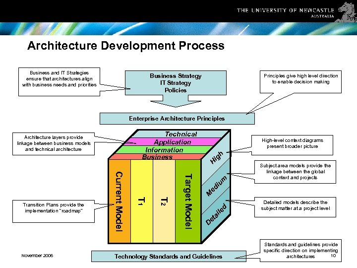 Architecture Development Process Business and IT Strategies ensure that architectures align with business needs