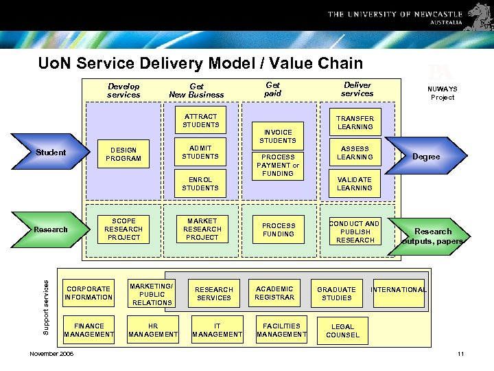 Uo. N Service Delivery Model / Value Chain Develop services Get New Business ATTRACT