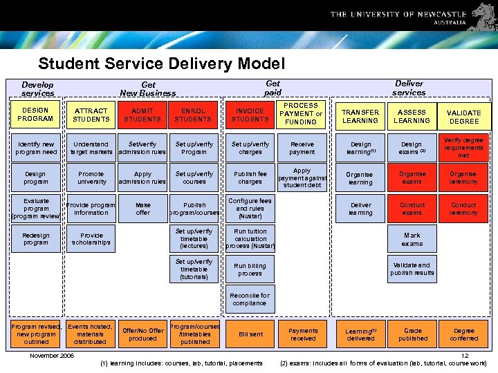 Student Service Delivery Model Develop services Get paid Get New Business Deliver services Identify