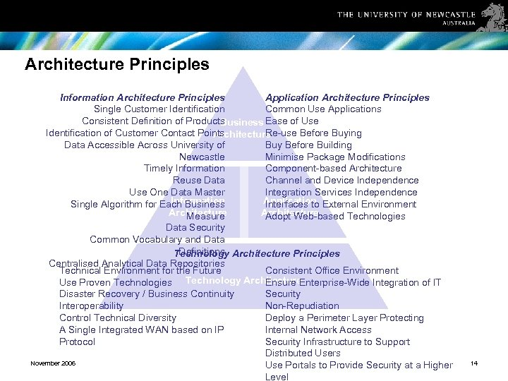 Architecture Principles Information Architecture Principles Application Architecture Principles Single Customer Identification Common Use Applications