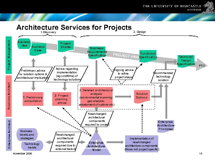 Enterprise Architect Solutions Architect Project Management Architecture Services for Projects 2. Design 1. Discovery