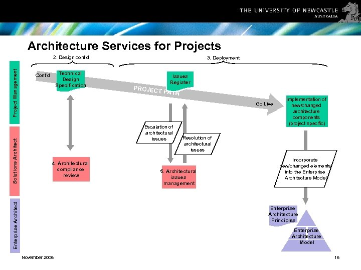 Architecture Services for Projects Technical Design Specification Cont'd 3. Deployment Issues Register PROJEC T