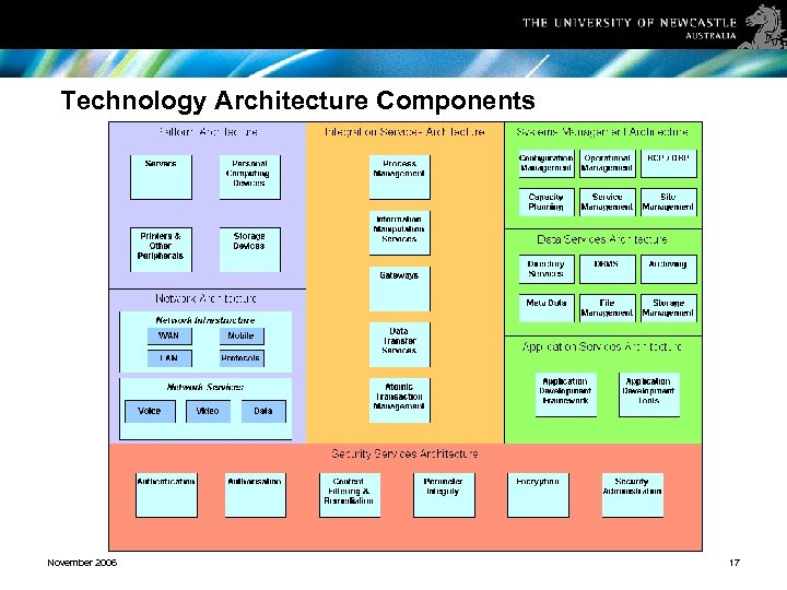 Technology Architecture Components November 2006 17