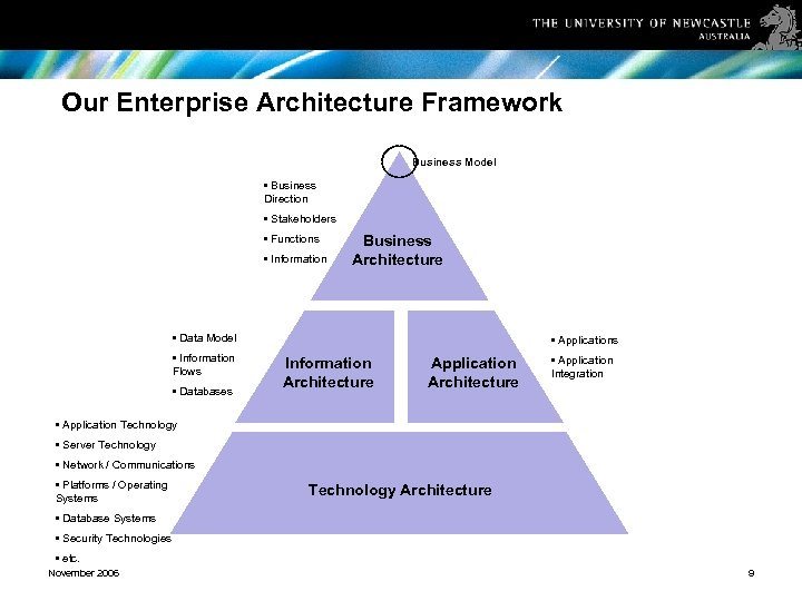 Our Enterprise Architecture Framework Business Model • Business Direction • Stakeholders • Functions •