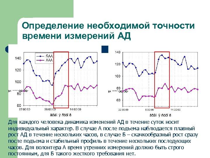 Определение необходимой точности времени измерений АД Для каждого человека динамика изменений АД в течение
