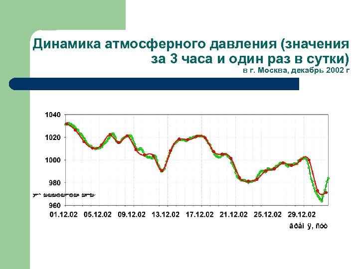 Динамика атмосферного давления (значения за 3 часа и один раз в сутки) в г.