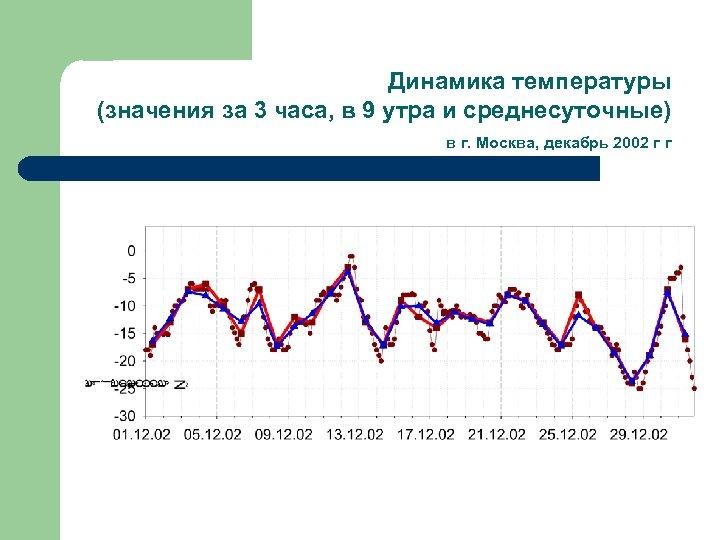 Динамика температуры (значения за 3 часа, в 9 утра и среднесуточные) в г. Москва,