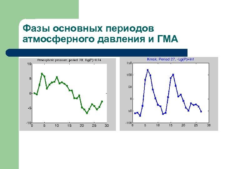 Фазы основных периодов атмосферного давления и ГМА