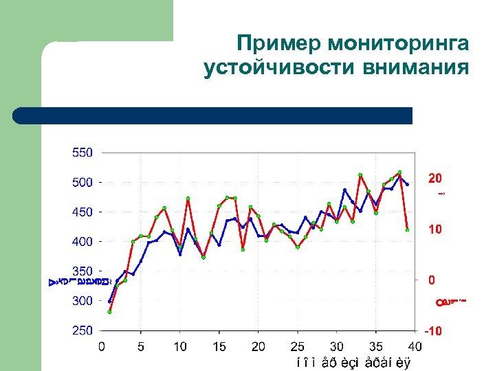 Пример мониторинга устойчивости внимания