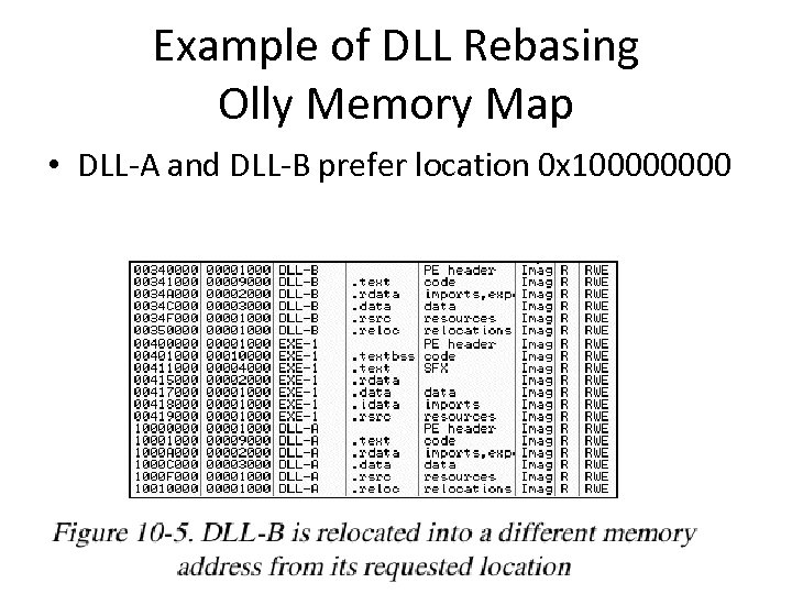 Example of DLL Rebasing Olly Memory Map • DLL-A and DLL-B prefer location 0