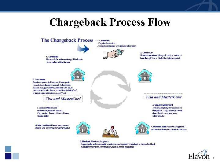 Chargeback Process Flow 5