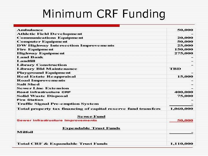 Minimum CRF Funding
