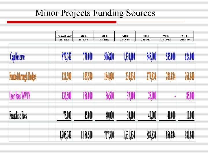 Minor Projects Funding Sources