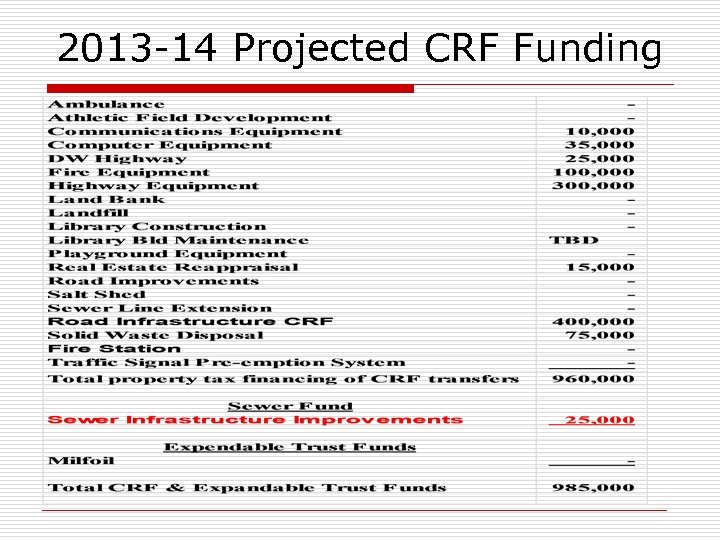 2013 -14 Projected CRF Funding