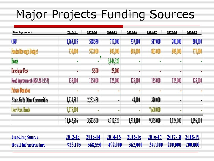 Major Projects Funding Sources