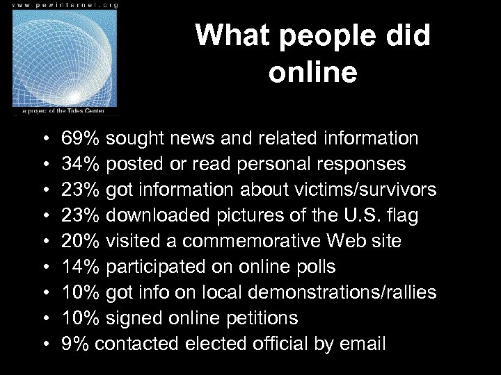 What people did online • • • 69% sought news and related information 34%
