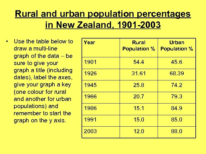 Rural and urban population percentages in New Zealand, 1901 -2003 • Use the table