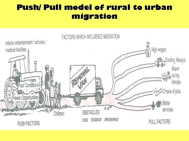 Push/ Pull model of rural to urban migration