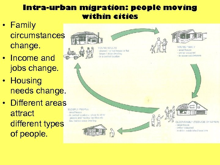 Intra-urban migration: people moving within cities • Family circumstances change. • Income and jobs