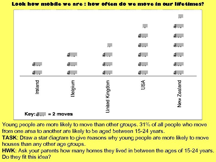Look how mobile we are : how often do we move in our lifetimes?