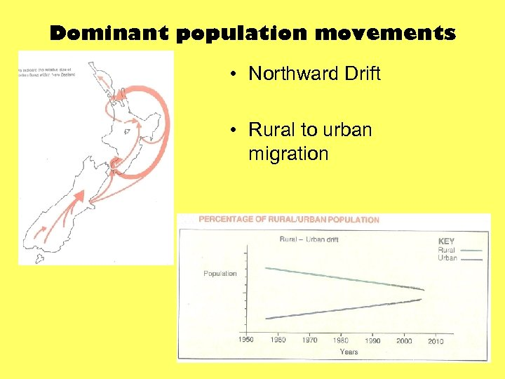 Dominant population movements • Northward Drift • Rural to urban migration