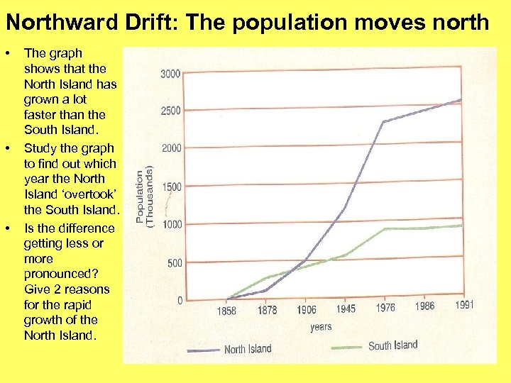 Northward Drift: The population moves north • • • The graph shows that the
