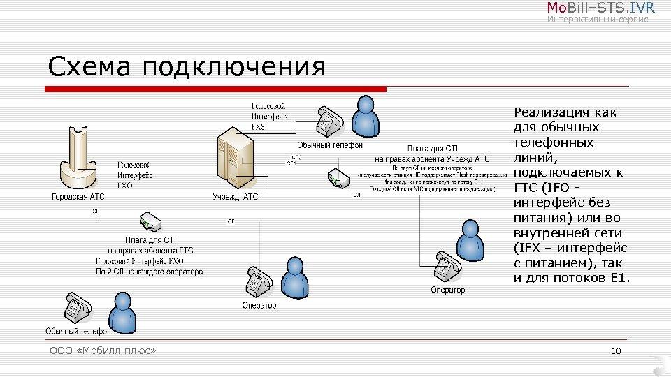 Mo. Bill–STS. IVR Интерактивный сервис Схема подключения Реализация как для обычных телефонных линий, подключаемых
