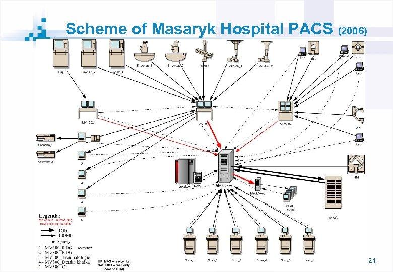 Scheme of Masaryk Hospital PACS (2006) 24