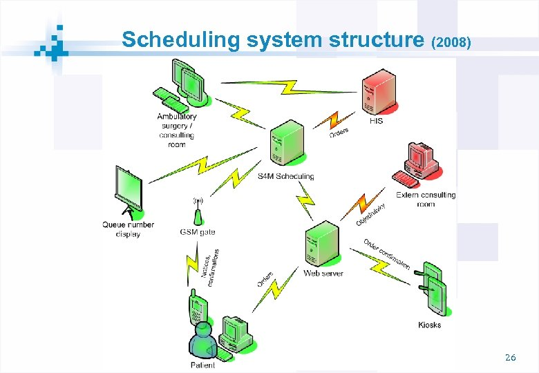 Scheduling system structure (2008) 26
